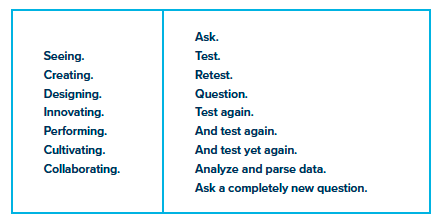 EXAMPLE 1: Seeing. Creating. Designing. Innovating. Performing. Cultivating. Collaborating. EXAMPLE 2: Ask. Test. Retest. Question. Test again. And test again. And test yet again.