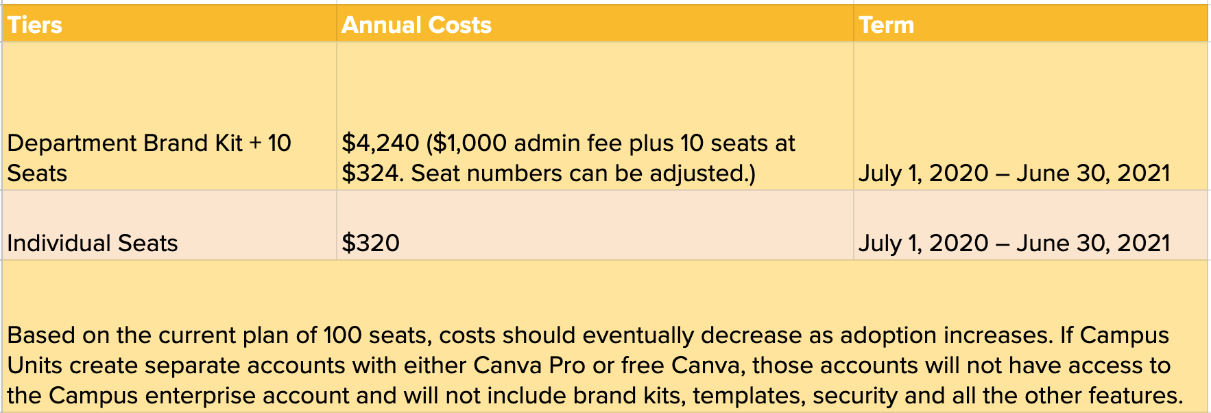 Table for cost sharing of Canva